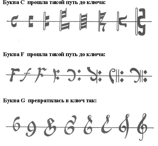 Кто изобрел современные ноты?, изображение №2