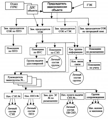 Схема оповещения личного