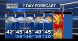 Прогноз погоды на 18.07.2015
