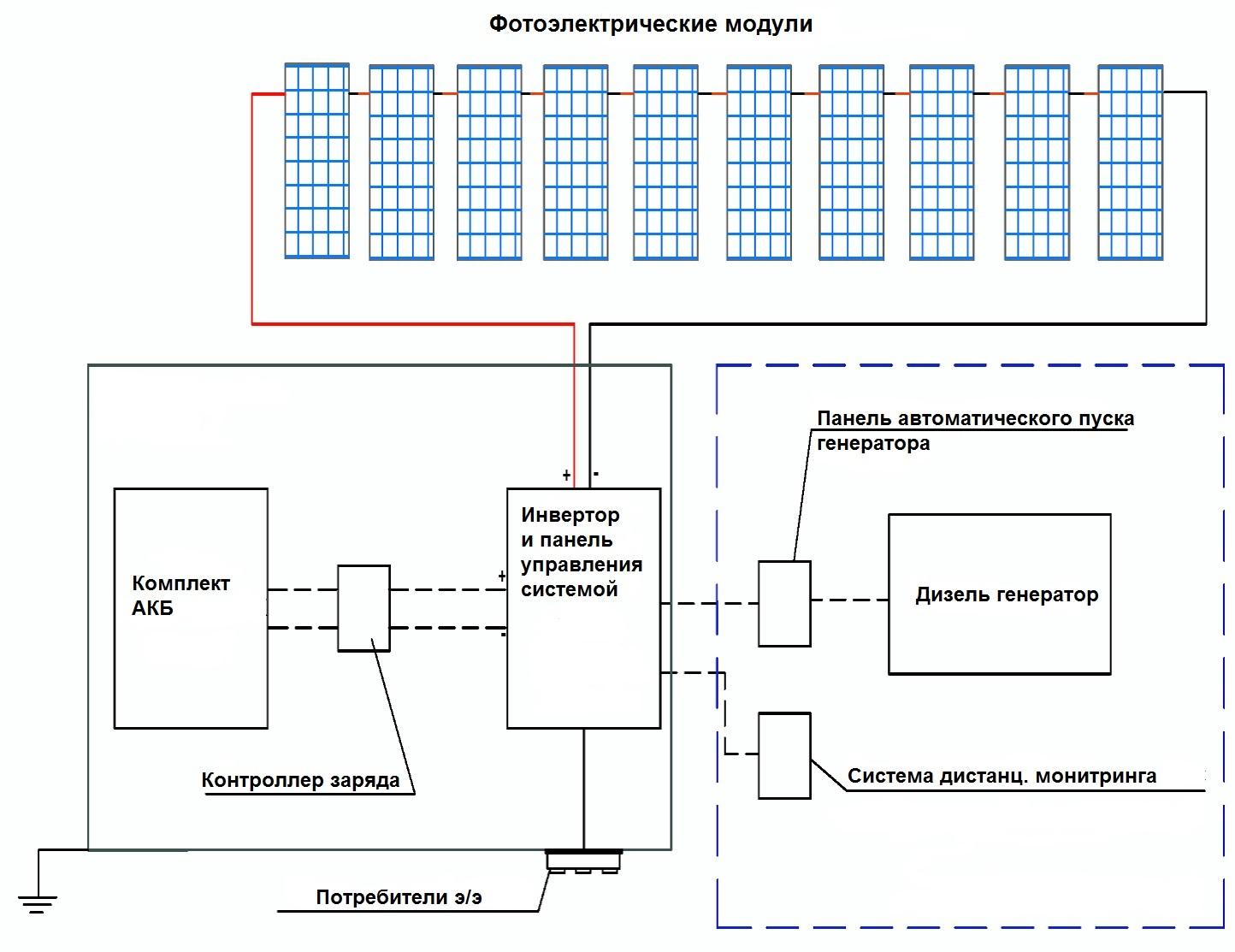 Схема автоматического запуска бензогенератора