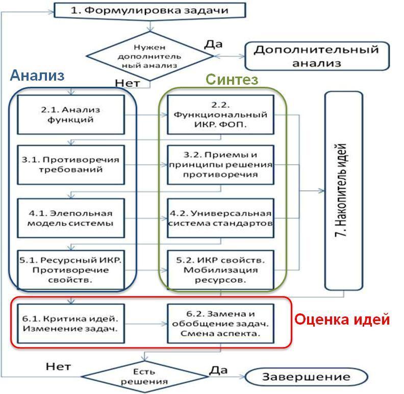 Блок-схема АРИЗ-У-2010.