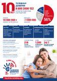 Телефону Доверия для детей, подростков и их родителей  8-800-2000-122 – 10 лет!
